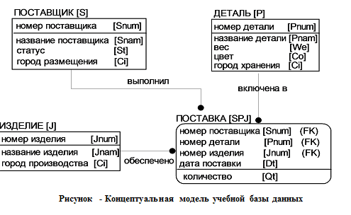 Работа с моделями базы данных работа моделью в дмитров